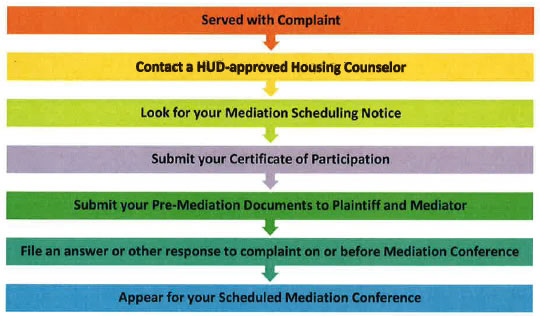 Mediation process flow chart: served with complaint; contact a HUD-approved housing counselor; look for your mediation scheduling notice; submit your certificate of participation; submit your pre-mediation documents to plaintiff and mediator; file an answer or other response to complainton or before mediation conference; appear for your scheduled mediation conference